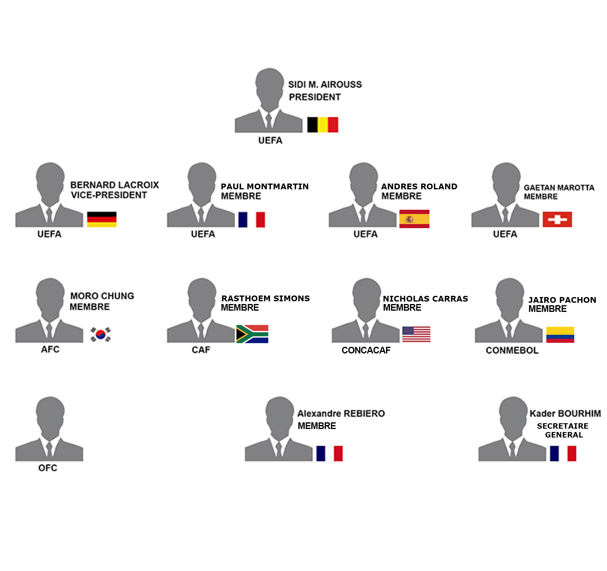 Fifma fdration internationale de fifa match agents the term of the mandate of the executive committee members is 4 years it began in 2012 and will end in 2016 renewable the interval separating two pooptronica Image collections